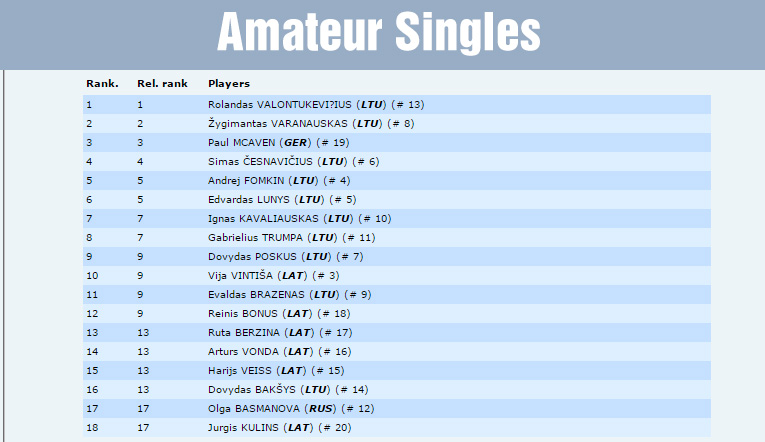 FSS-amateursingles
