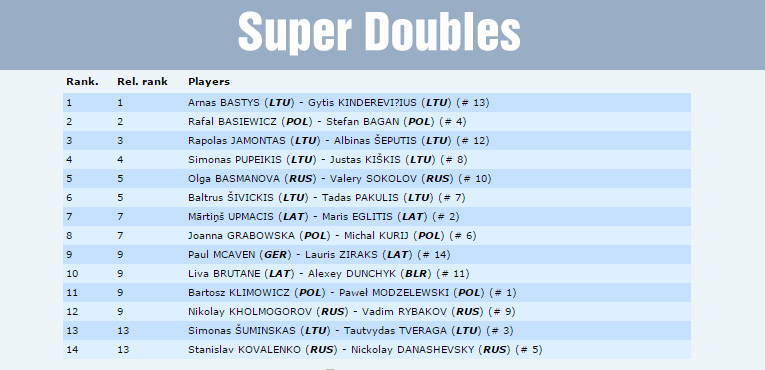 FSS-superdoubles